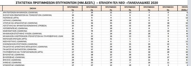 EpirusPost • Ειδήσεις, Ιωάννινα, Άρτα, Πρέβεζα, Θεσπρωτία • sxoles dimofilia