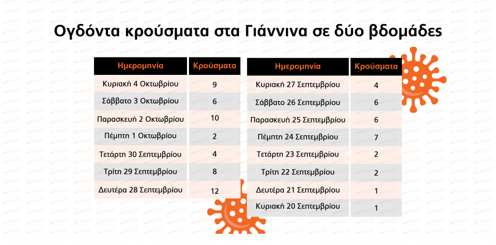 EpirusPost • Ειδήσεις, Ιωάννινα, Άρτα, Πρέβεζα, Θεσπρωτία • epirus post krousmata