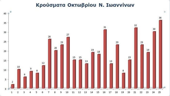 453 κρούσματα σε 25 μέρες, πάνω από 40 ασθενείς στις Μονάδες Λοιμωδών