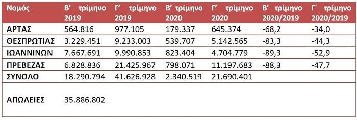EpirusPost • Ειδήσεις, Ιωάννινα, Άρτα, Πρέβεζα, Θεσπρωτία • esoda katalimata