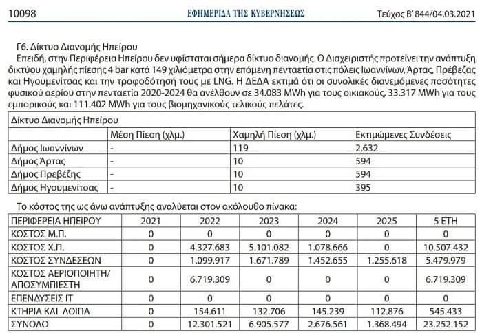 EpirusPost • Ειδήσεις, Ιωάννινα, Άρτα, Πρέβεζα, Θεσπρωτία • deda epirus