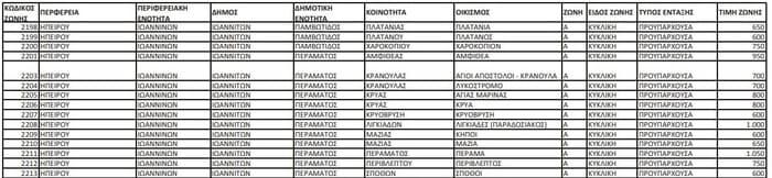 EpirusPost • Ειδήσεις, Ιωάννινα, Άρτα, Πρέβεζα, Θεσπρωτία • antikeimenikes nees3