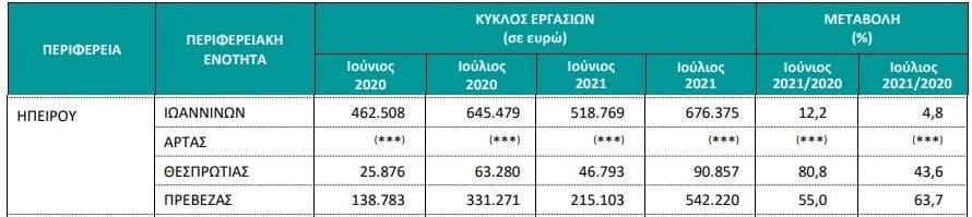 EpirusPost • Ειδήσεις, Ιωάννινα, Άρτα, Πρέβεζα, Θεσπρωτία • kalokairi estiasi 2