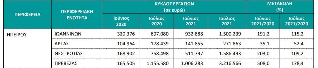 EpirusPost • Ειδήσεις, Ιωάννινα, Άρτα, Πρέβεζα, Θεσπρωτία • kalokairi katalimata
